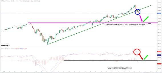 NASDAQ-8-SEPTIEMBRE-2020% - Si los futuros del SP corrigen los del Nasdaq 100 lo hacen doble
