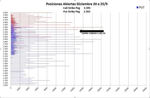 SP500-OPCIONES-28-SEPTIEMBRE-2020% - Indicador anticipado : SP500 DICIEMBRE