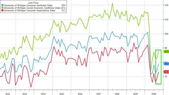 confianza-consumidor-michigan-18-septiembre% - La confianza en la economía USA es alta pese al covid