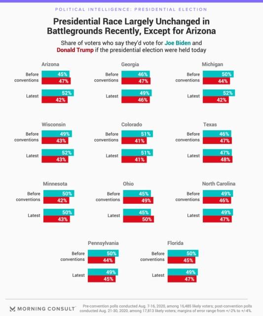 encuestas-elecciones-usa% - Trump tiene menos de dos meses para igualar encuestas