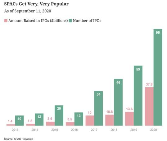 evolucion-de-las-spac% - Qué es una SPAC y cual ha sido su evolución en el mercado americano