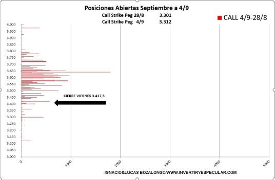 sp500-opciones-incremento-call-7-septiembre% - Indicador anticipado de vencimiento: el SP500 no achanta