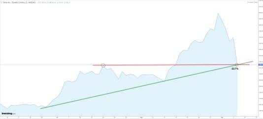 tesla-9-septiembre-2020% - Tesla o la caída técnicamente perfecta