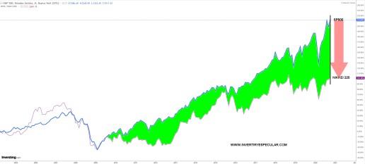 14-OCTUBRE-SP500-VS-NIKKEI% - La brecha del SP500 con respecto a otros grandes índices se expande