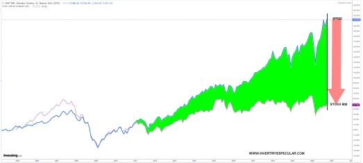 14-OCTUBRE-SP500-VS-STOXX-600% - La brecha del SP500 con respecto a otros grandes índices se expande