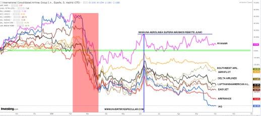 LINEAS-AEREAS-EURO-USA-5-OCTUBRE-2020% - Comparativa de líneas aéreas más importante zona euro y dólar