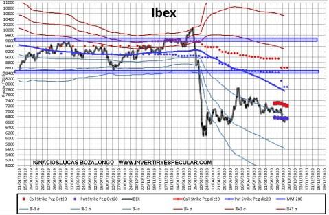 MEFF-2-5-OCTUBRE-2020% - Indicador anticipado de vencimiento: al Ibex siguen si tocarlo