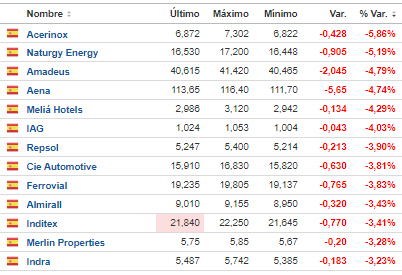 PIERDEN-MAS-DE-UN-3-28-OCTUBRE% - Pierden hoy más de un 3% y están en verde