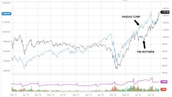 TSE-VS-NASDAQ% - ¿Hay un índice tecnológico mejor que el Nasdaq este 2020?