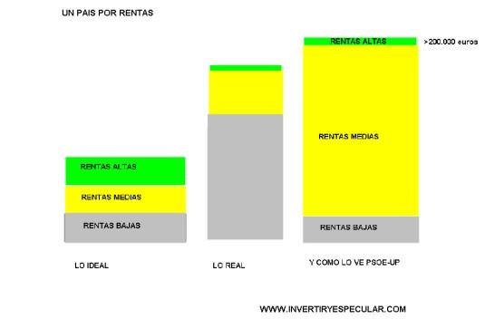 clase-media-espanola% - Por si acaso tenían que pagar los políticos subieron a 200 000 euros el filtro