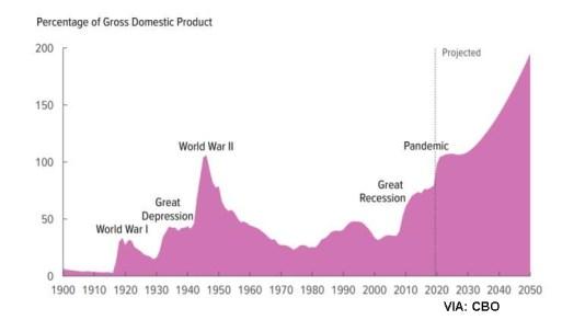 deuda-sobre-pib-2050-usa% - Dos miedos personales uno a corto plazo y otro a largo