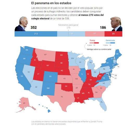 estado-encuestas-a-dos-semanas% - ¿Fake o true new lo de los Biden?