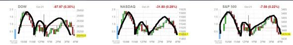 futuros-indices-usa-22-octubre% - No nos está gustando como están dibujando los índices referenciales USA