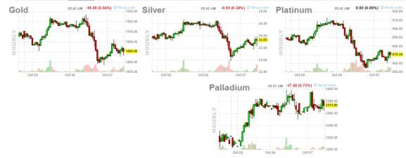 futuros-metales-7-octubre% - A por la vuelta alcista en Wall Street