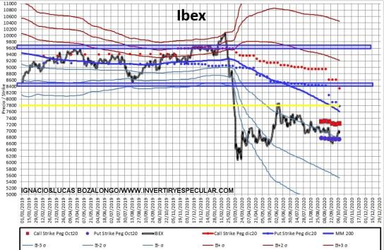 """meff-2-12-octubre-2020% - Movimientos """"calderilleros""""  para el vencimiento mensual del Ibex esta semana"""