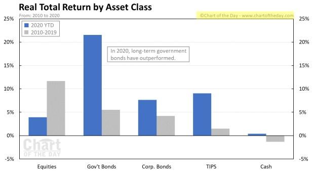 rentabilidad-por-tipos-de-activos-8-octubre% - Rentabilidad en términos reales por tipos de activos 2019-2020