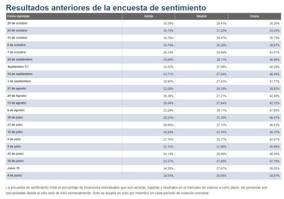 sentimiento-de-mercado-29-octurbre-2020% - La encuesta semanal de sentimiento no da crédito a la corrección USA