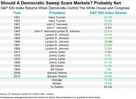 sp500-y-presidenciales-en-EEUU% - ¿Y si barren los demócratas en las presidenciales?