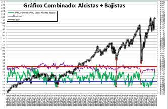 2020-11-19-12_45_53-SENTIMIENTO-DE-MERCADO-SP-500-Excel% - SENTIMIENTO DE MERCADO 18/11/2020