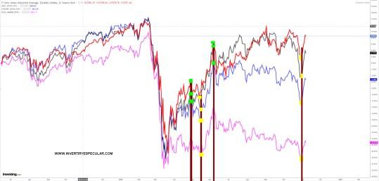 ALERTAS-EN-INDICES-9-NOVIEMBRE% - La disonancia entre el mercado y el sentimiento