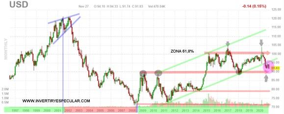 DOLAR-30-NOVIEMBRE-2020% - Dólar pierde canal y momento alcista