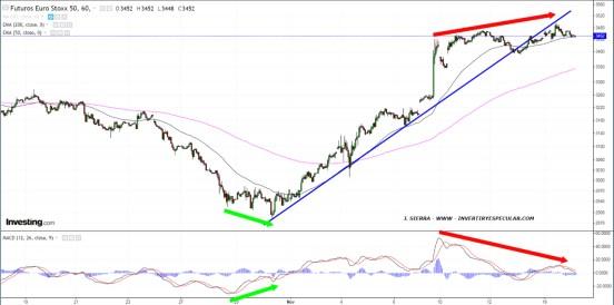FUTUROS-EURO-STOXX-50-17-NOVIEMBRE% - ¿Qué sucede cuando el pequeño inversor se anima a entrar al mercado?