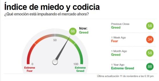 INDICADOR-MIEDO-12-NOVIEMBRE-2020% - Sentimiento de mercado a cierre de sesión de ayer
