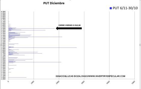 OPCIONES-SP500-4-10-NOVIEMBRE-2020% - No tendríamos porque llevarnos sustos para el vencimiento de diciembre