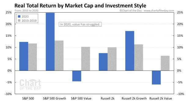 VALUE-Y-GROWTH-POR-MERCADOS% - El Value si pero ahora no, es cuestión de demanda  o momento de mercado