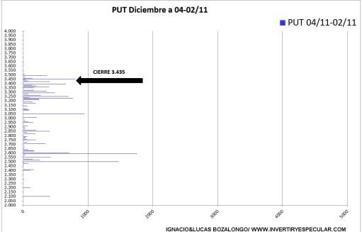 VARIACION-PUT-SEMANA-ELECTORAL% - Variaciones Call y Put en esta semana electoral