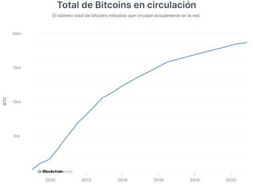 bitcoin-en-circulacion% - ¿Está sustituyendo al Oro el Bitcoin?