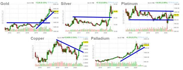 commodities-17-noviembre-3% - Las commodities están de muy buen ver