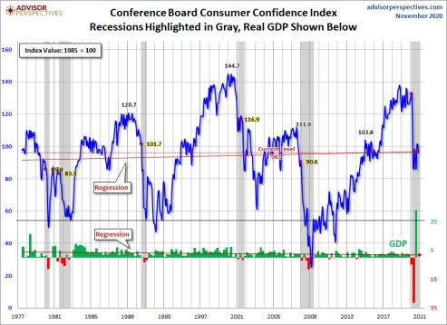 confianza-consumidor-conference-board-26-noviembre% - La confianza de los consumidores y pequeños negocios está lejos de la de Wall Street