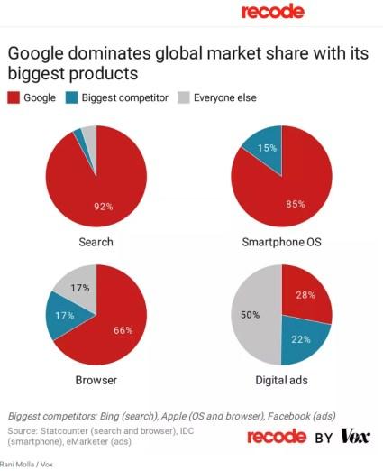 dominio-google-de-mercado% - ¿Por qué el gobierno de EE. UU. Está demandando a Google?