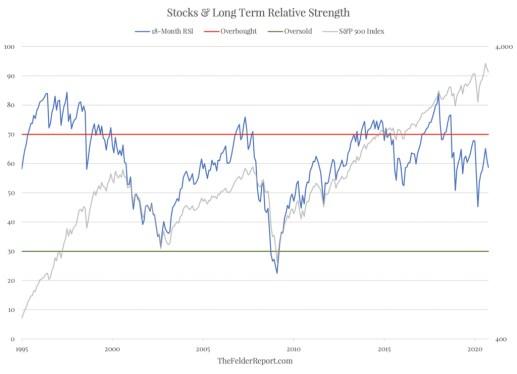 fuerza-del-mercado-y-cotizacion% - Estamos en el mercado más caro de la historia
