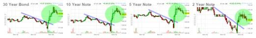 futuro-bonos-5-noviembre-2020% - Futuros sobre bonos celebran  lo que sucede en las presidenciales
