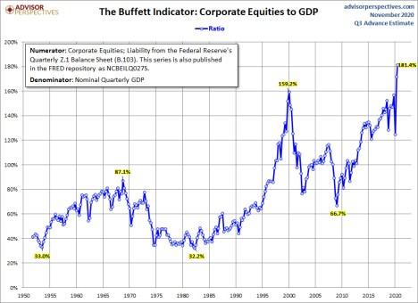 indicador-buffett-1-6-noviembre-2020% - ¿Por qué Buffett dice que se aproximan tiempos de escasas plusvalías?