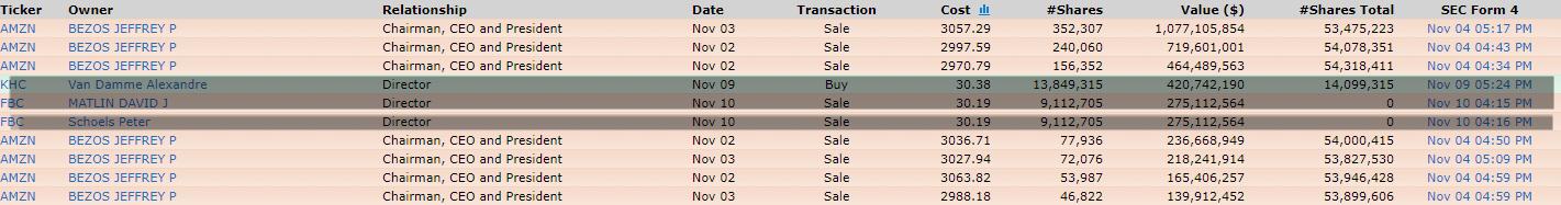 insider-amazon% - Y Jeff Bezos también soltó un millón de acciones de Amazon