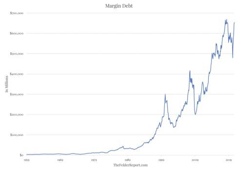 margin-debt-historico% - Estamos en el mercado más caro de la historia