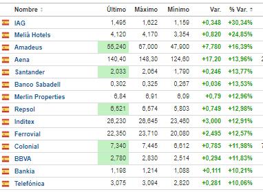 mas-suben-9-noviembre% - Mas suben y bajan hoy día grande bursátil