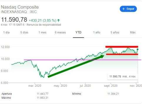 nasdaq-5-noviembre% - NYSE FANG y Nasdaq de más débiles  de  la semana a los más fuertes