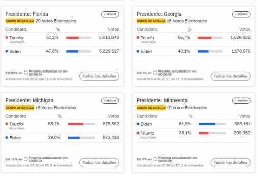 ne20% - Noche de elecciones con invertiryespecular.com