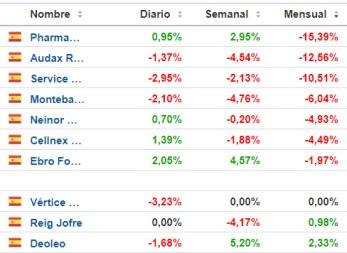 top-bad-noviembre-2020% - Lo mejor y peor de la RV ESPAÑA y RV EUROPA en noviembre