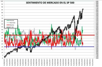 2020-12-10-10_58_49-SENTIMIENTO-DE-MERCADO-SP-500-Excel% - SENTIMIENTO DE MERCADO 9/12/2020