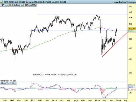 4-diciembre-bancos-usa% - Seguimiento técnico sectores USA