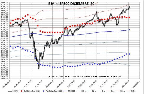 9-DICIEMBRE-OPCIONES-POR-PRECIO-EJERCICIO% - Indicador anticipado SP500 : alcista de principio a fin