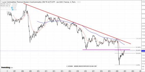 CRB-23-DICIEMBRE% - ¿Se va flujo de capital a las commodities?