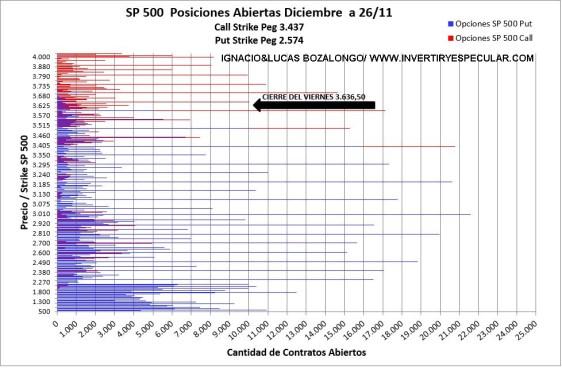 OPCIONES-SP-1-DICIEMBRE-2020% - Alcistas si, pero cuidado con los excesos de  confianza