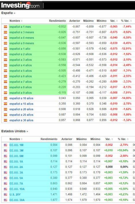 deuda-eeuu-vs-espana-30-diciembre% - Futuro del Bund, primas de riesgo y deuda pública EEUU vs España