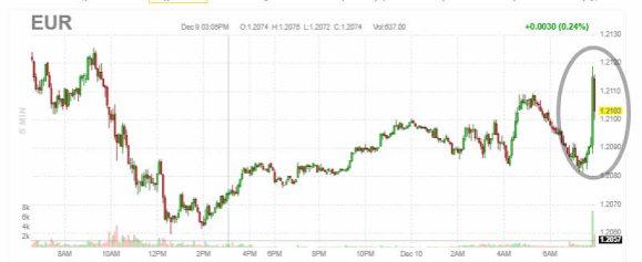 """euro-10-diciembre% - El BCE por fin """"hace algo"""""""
